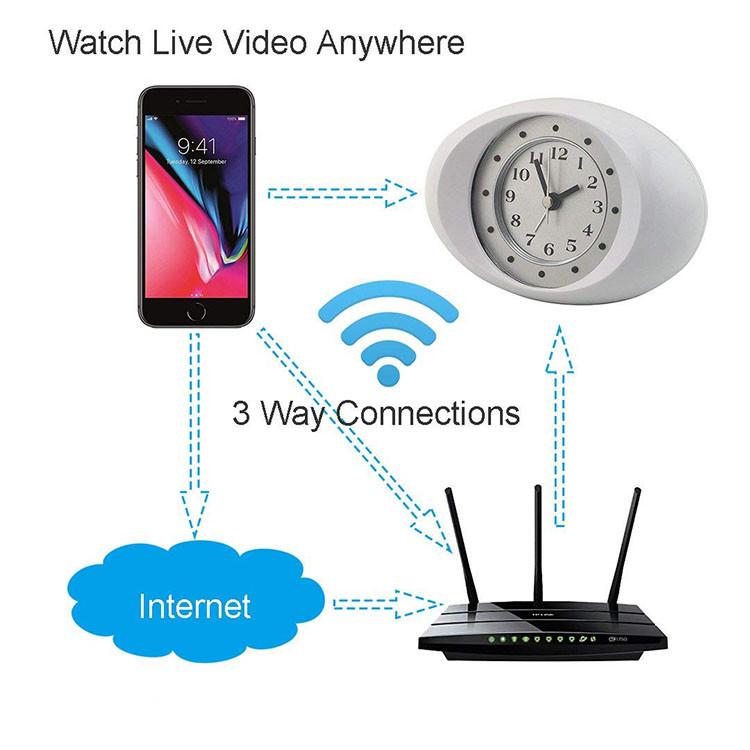 Hidden Spy Ikhamera 1080P HD I-Wifi ye-IP Ikhamera ye-White White Clock-8
