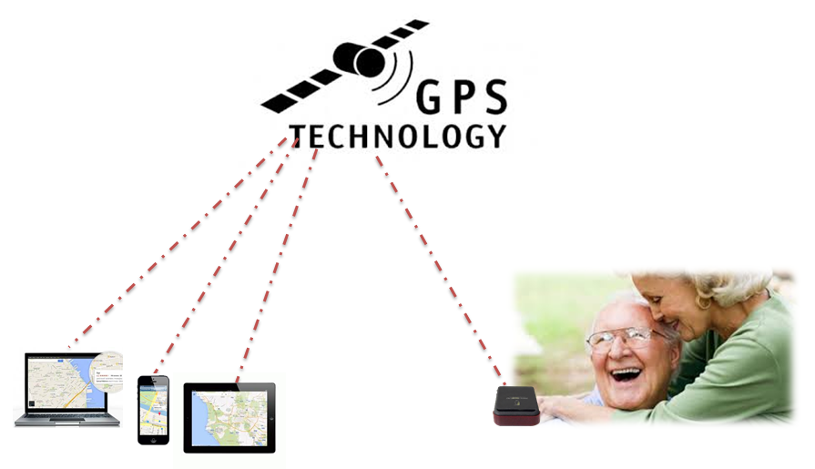GPS Personal Trakcing System