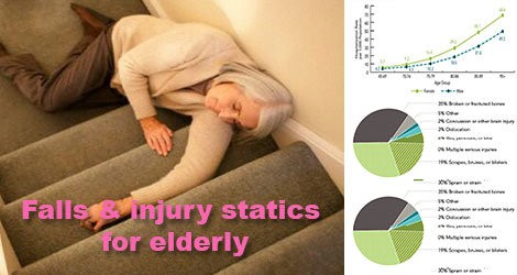 Falls-and-injury-statics-for-senior-and-elderly-2