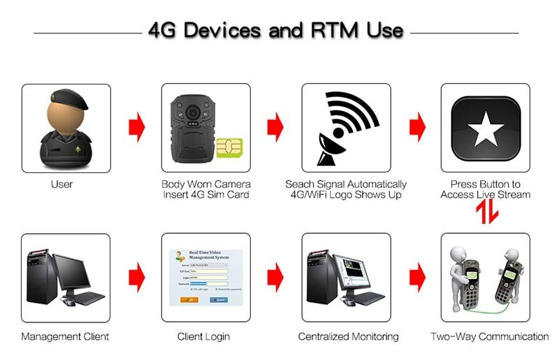 4G Body Worn Camera - 4G Devices and RTM Use