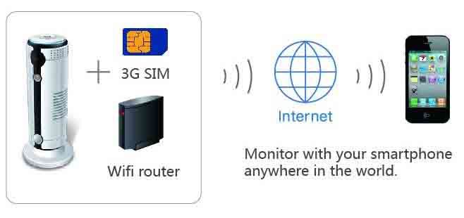 iSpy - 3G IP Cam (support 3G sim card) - 3G and Wifi Router