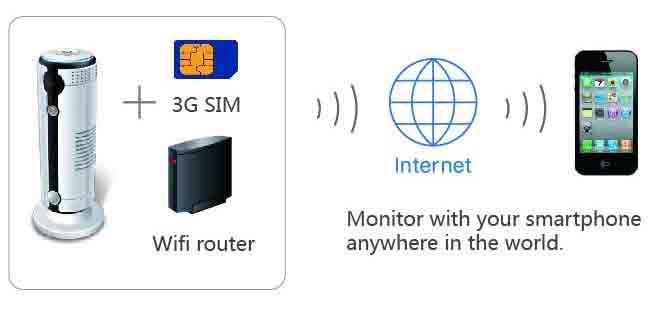 iSpy - 3G IP Cam (tacú le cárta SIM 3G) - 3G agus Ródaire Wifi