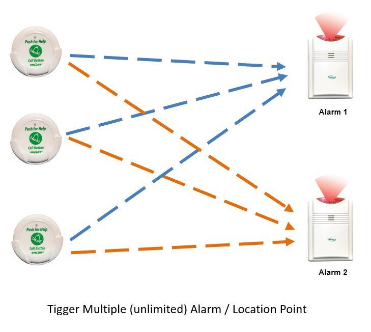 Call Button - Tigger Multiple (unilimited) Alarm - Location Point