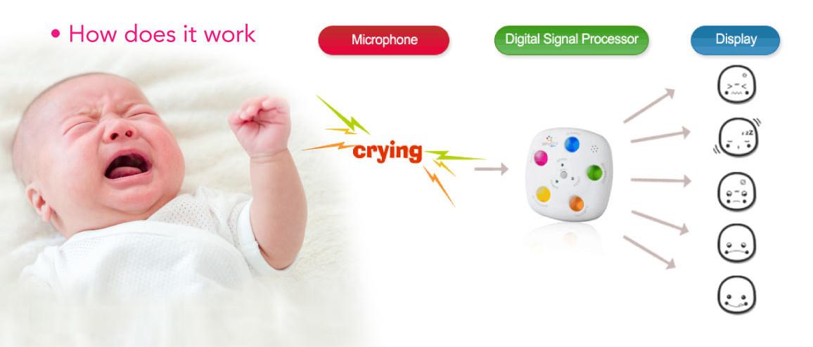 yCry Mini Baby Cry Analyzer - How it Works