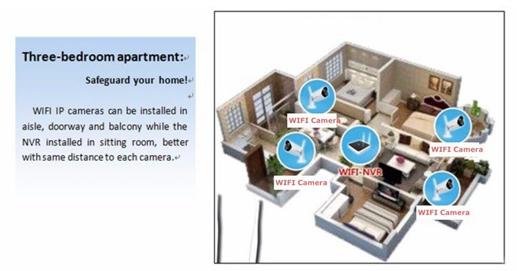 Smart Home security alarm kits wireless ip camera HD 1.3 mega pixel wifi network - 13