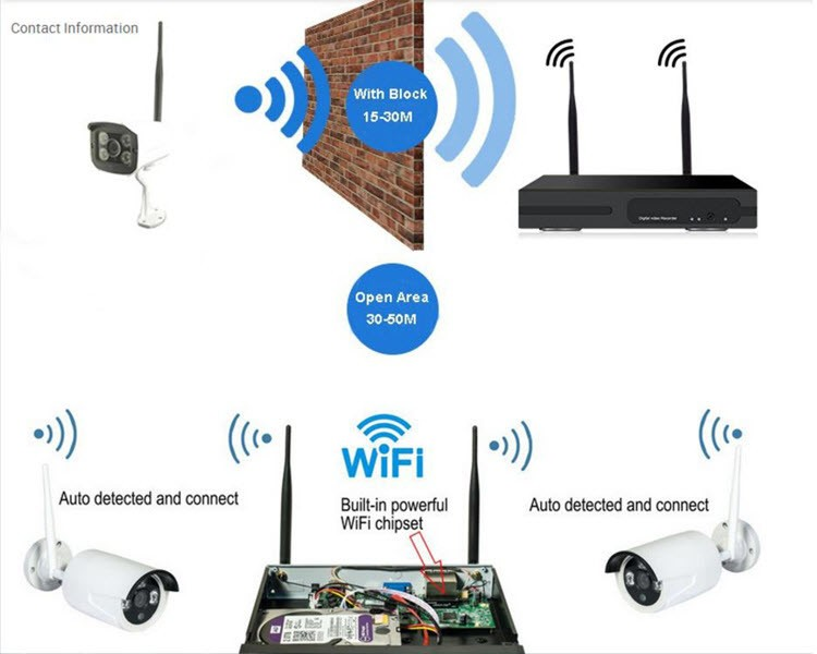 Smart Home security alarm kits wireless ip camera HD 1.3 mega pixel wifi network - 5