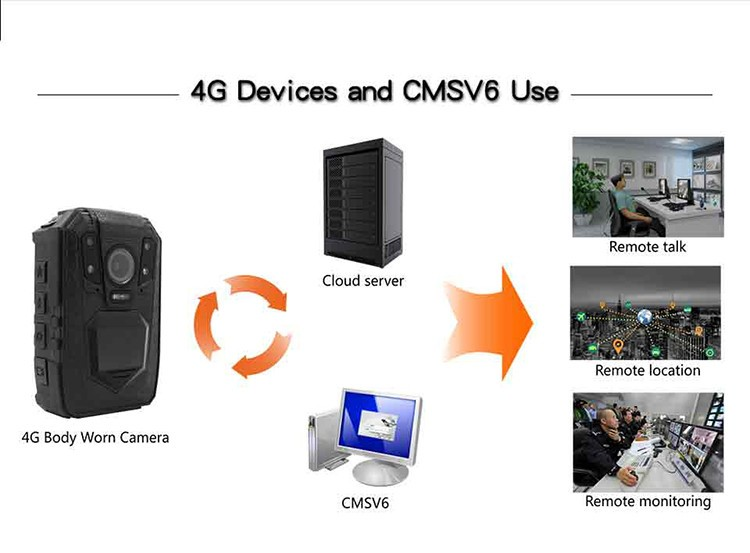 3G,4G Wireless Body Camera - 5