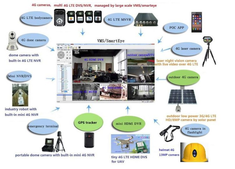 WIFI 4G LTE GPS 1080P HD headlight helmet camera - 5