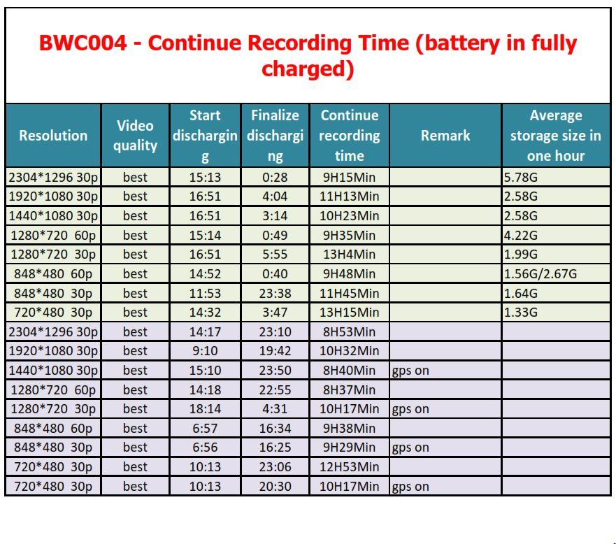 BWC004 - Continue Recording Time - battery in fully