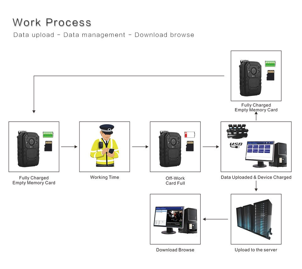 Body Worn Camera - 8-poorten dockingstation (BWC036) - 8