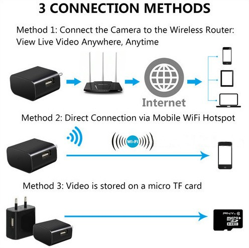 4K WIFI Charger Camera, HD 4K,H.264 - 7