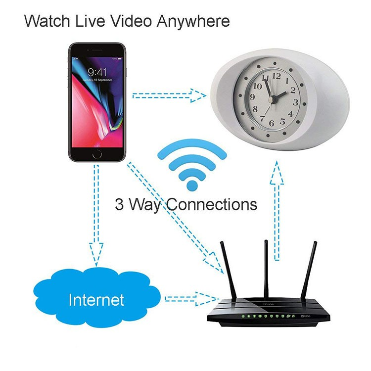 Hidden Spy Camera 1080P HD Wireless Wifi IP Camera White Clock - 8