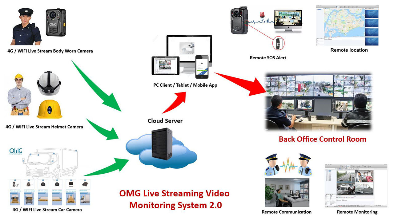 OMG Live Streaming Video Monitoring System 2.0 1280x