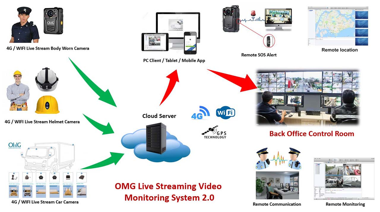 OMG Live Streaming Video Iwwerwaachungssystem 2.0.1 1280x